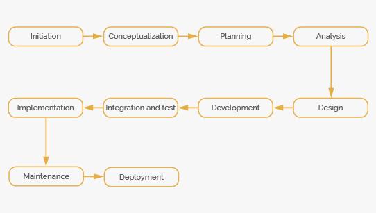 Long Development Cicle